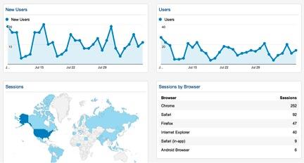 Google Analytics Custom Dashboard